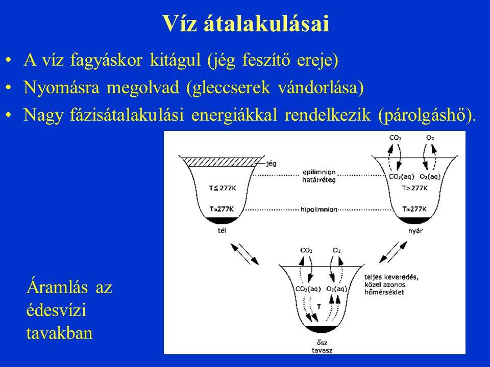 Víz átalakulásai A víz fagyáskor kitágul (jég feszítő ereje)