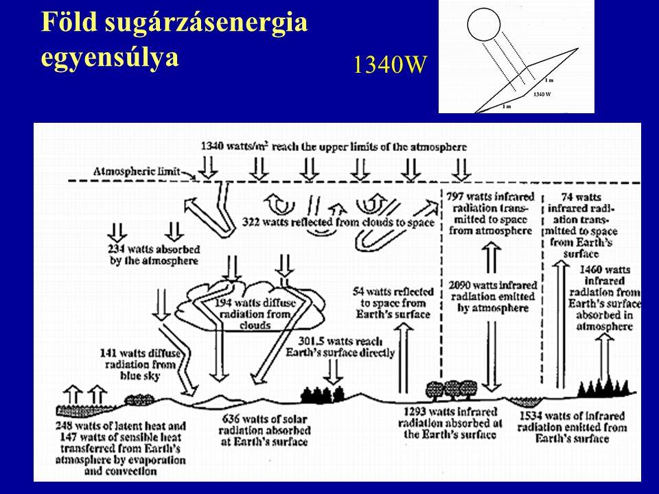 Föld sugárzásenergia egyensúlya