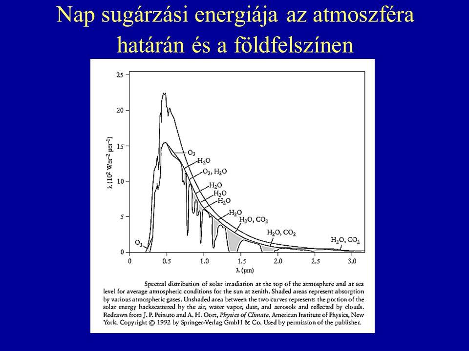 Nap sugárzási energiája az atmoszféra határán és a földfelszínen