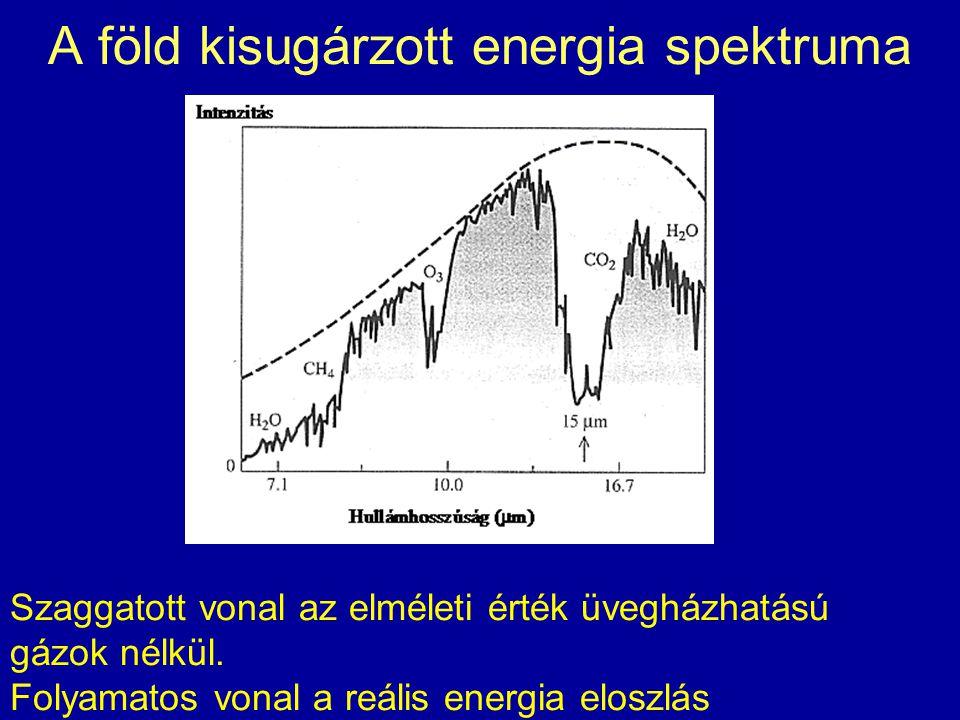 A föld kisugárzott energia spektruma