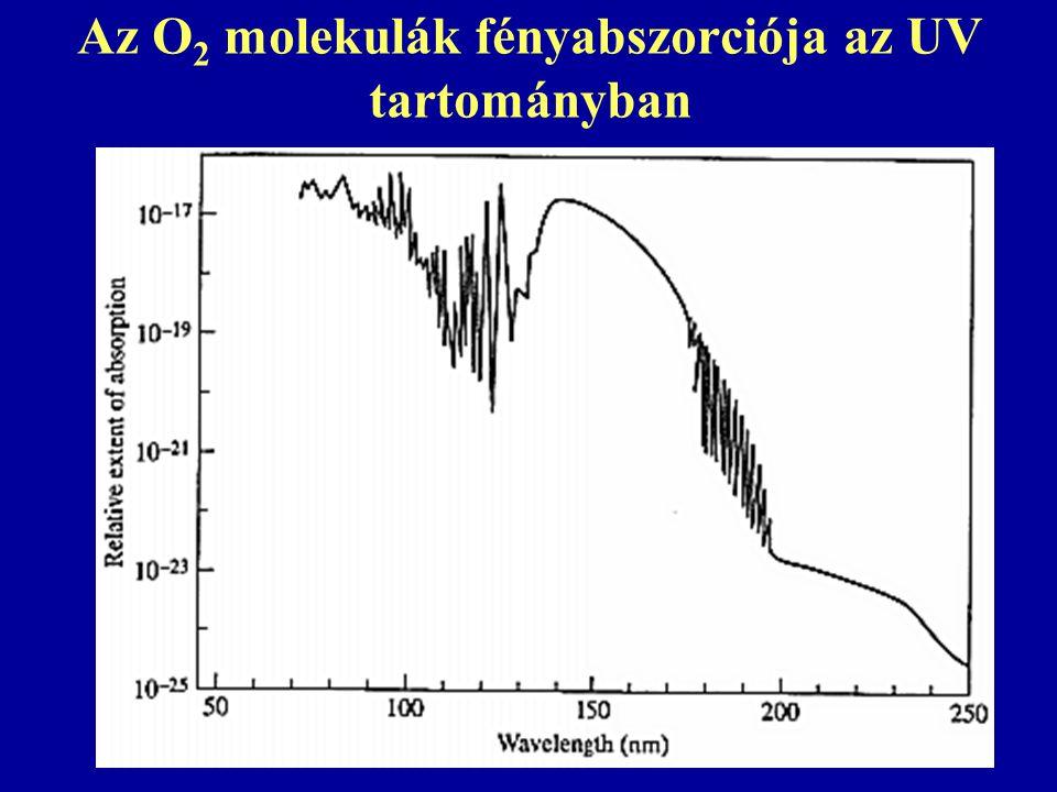 Az O2 molekulák fényabszorciója az UV tartományban
