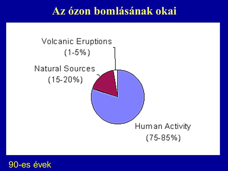 Az ózon bomlásának okai