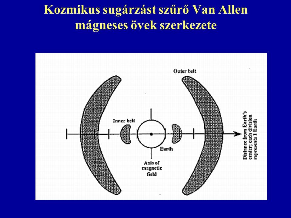 Kozmikus sugárzást szűrő Van Allen mágneses övek szerkezete