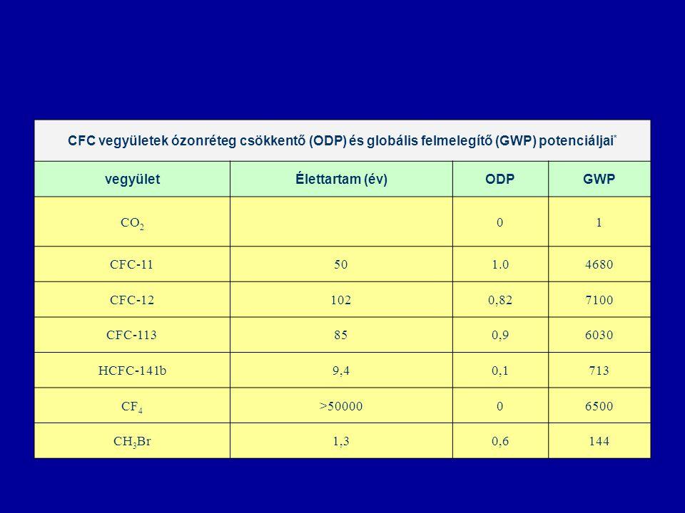 CFC vegyületek ózonréteg csökkentő (ODP) és globális felmelegítő (GWP) potenciáljai*