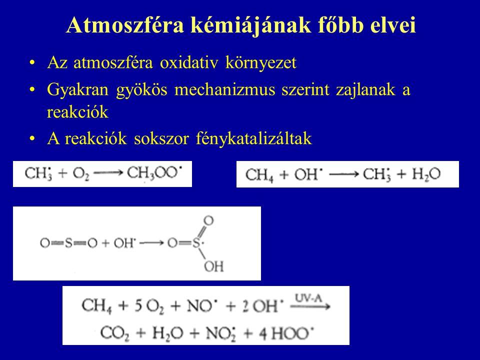 Atmoszféra kémiájának főbb elvei