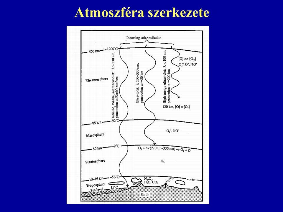 Atmoszféra szerkezete