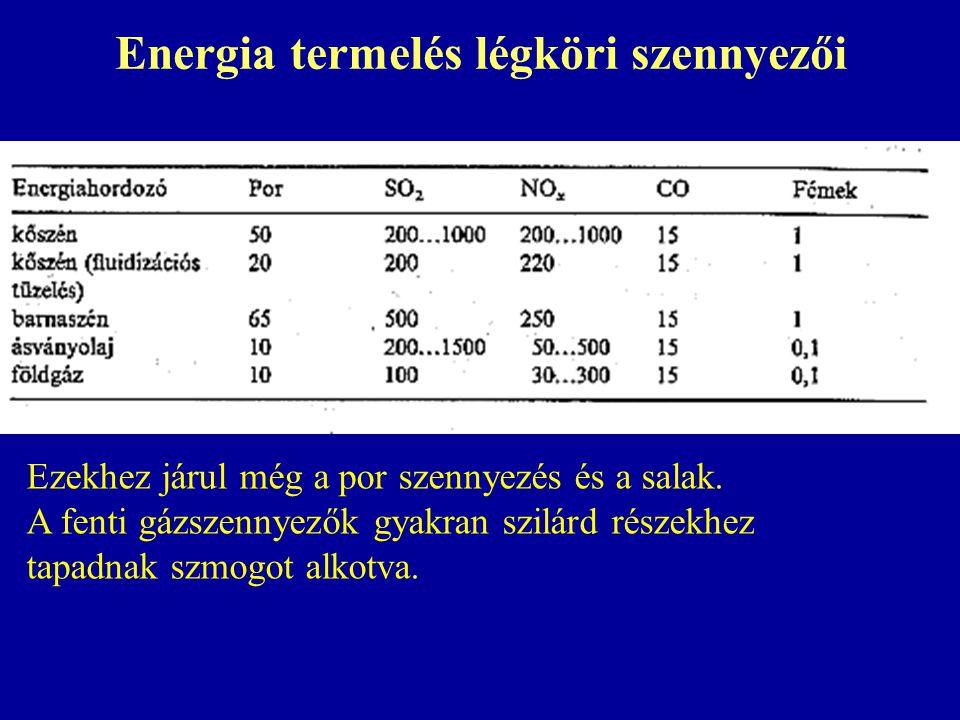 Energia termelés légköri szennyezői