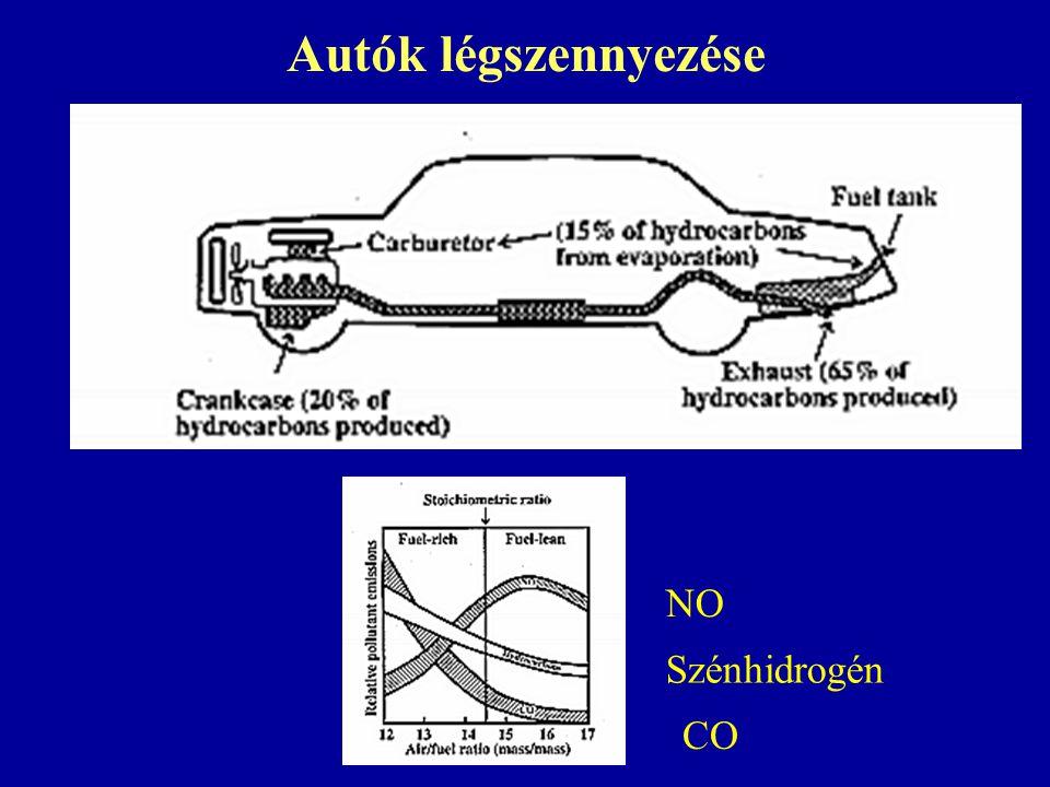 Autók légszennyezése NO Szénhidrogén CO
