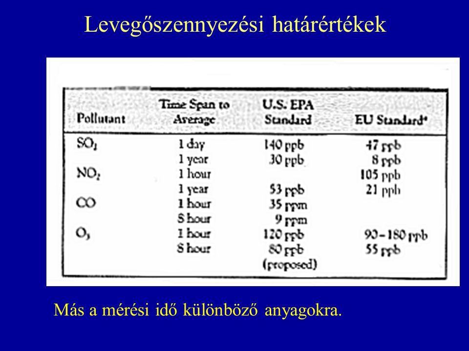 Levegőszennyezési határértékek