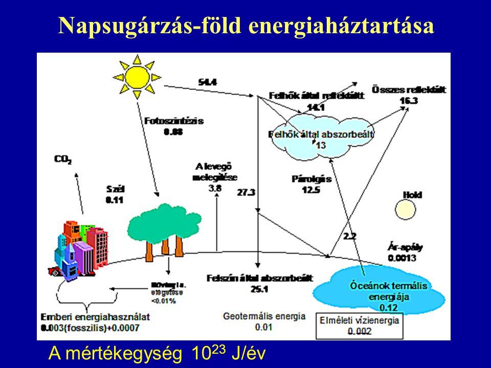 Napsugárzás-föld energiaháztartása