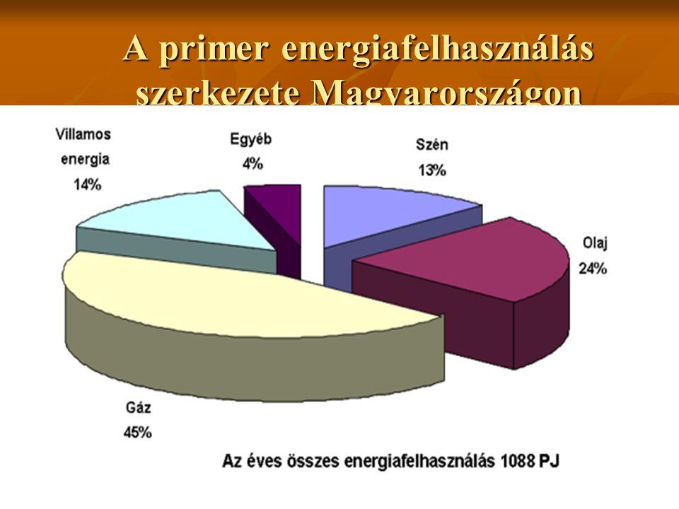 A primer energiafelhasználás szerkezete Magyarországon