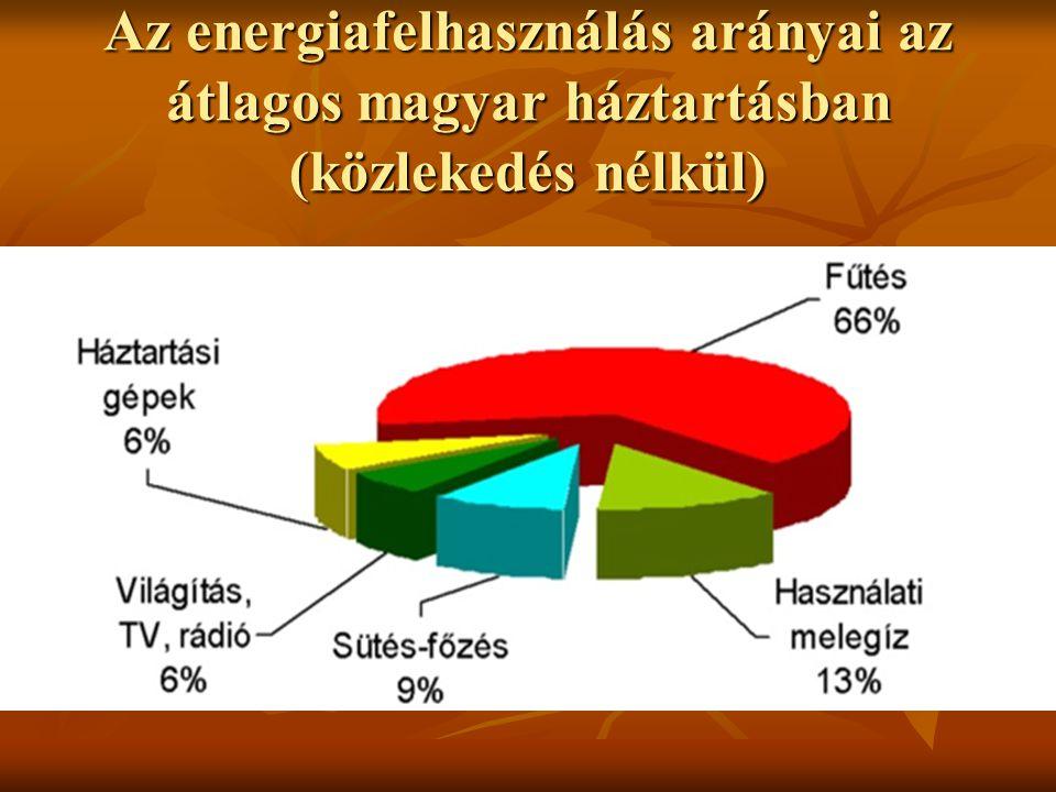 Az energiafelhasználás arányai az átlagos magyar háztartásban (közlekedés nélkül)