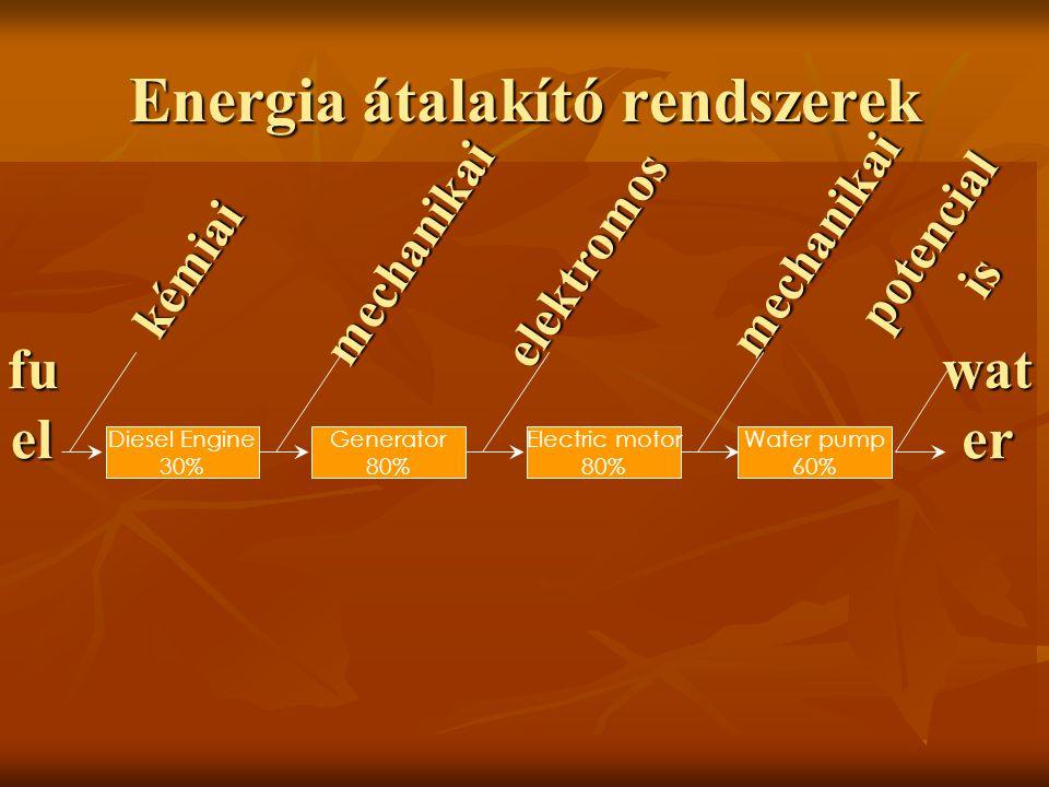 Energia átalakító rendszerek