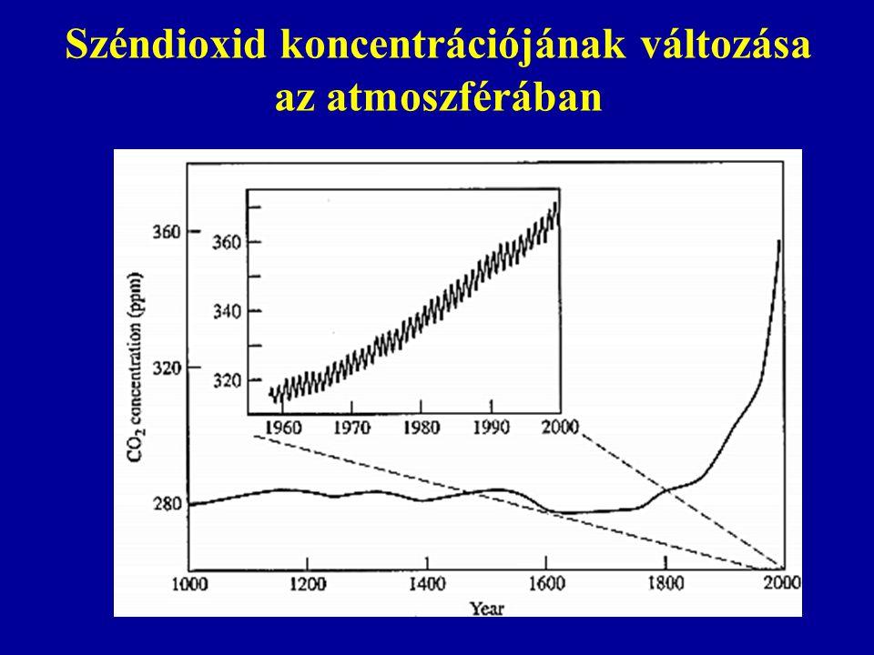 Széndioxid koncentrációjának változása az atmoszférában