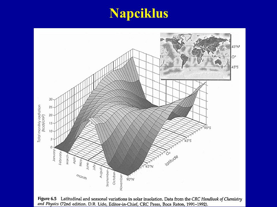 Napciklus