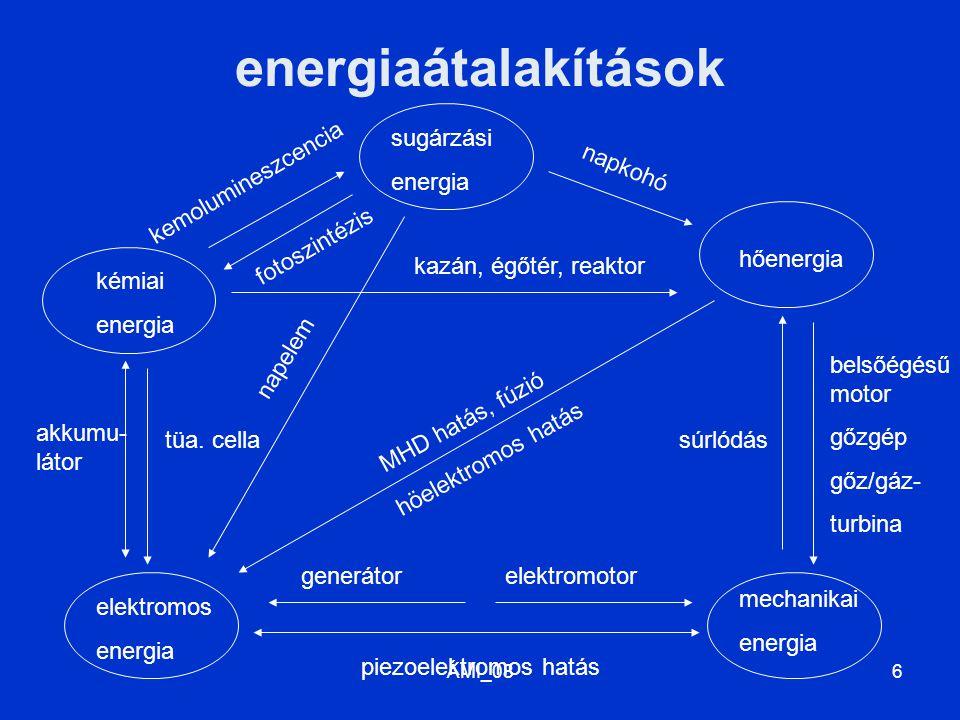 energiaátalakítások sugárzási energia napkohó kemolumineszcencia