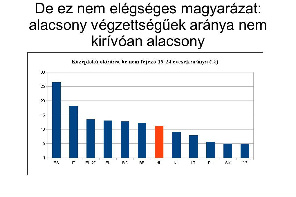 De ez nem elégséges magyarázat: alacsony végzettségűek aránya nem kirívóan alacsony