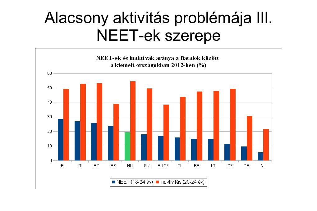 Alacsony aktivitás problémája III. NEET-ek szerepe