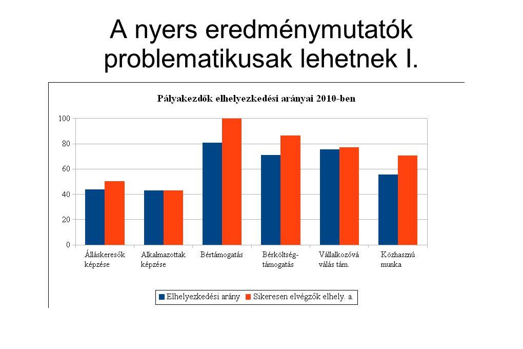 A nyers eredménymutatók problematikusak lehetnek I.