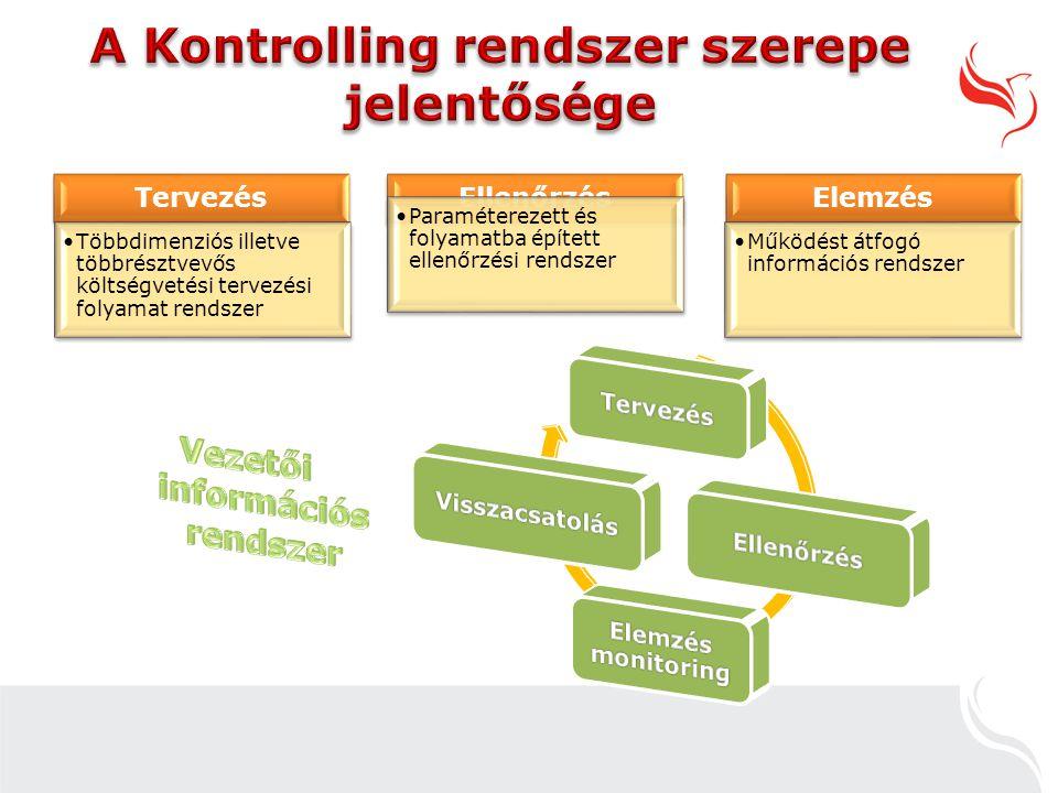 A Kontrolling rendszer szerepe jelentősége
