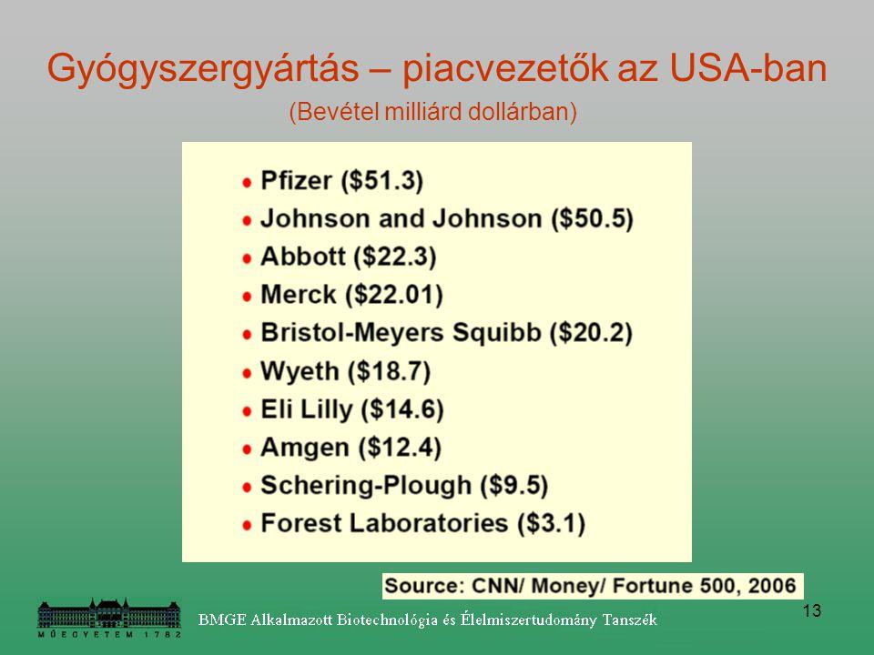 Gyógyszergyártás – piacvezetők az USA-ban