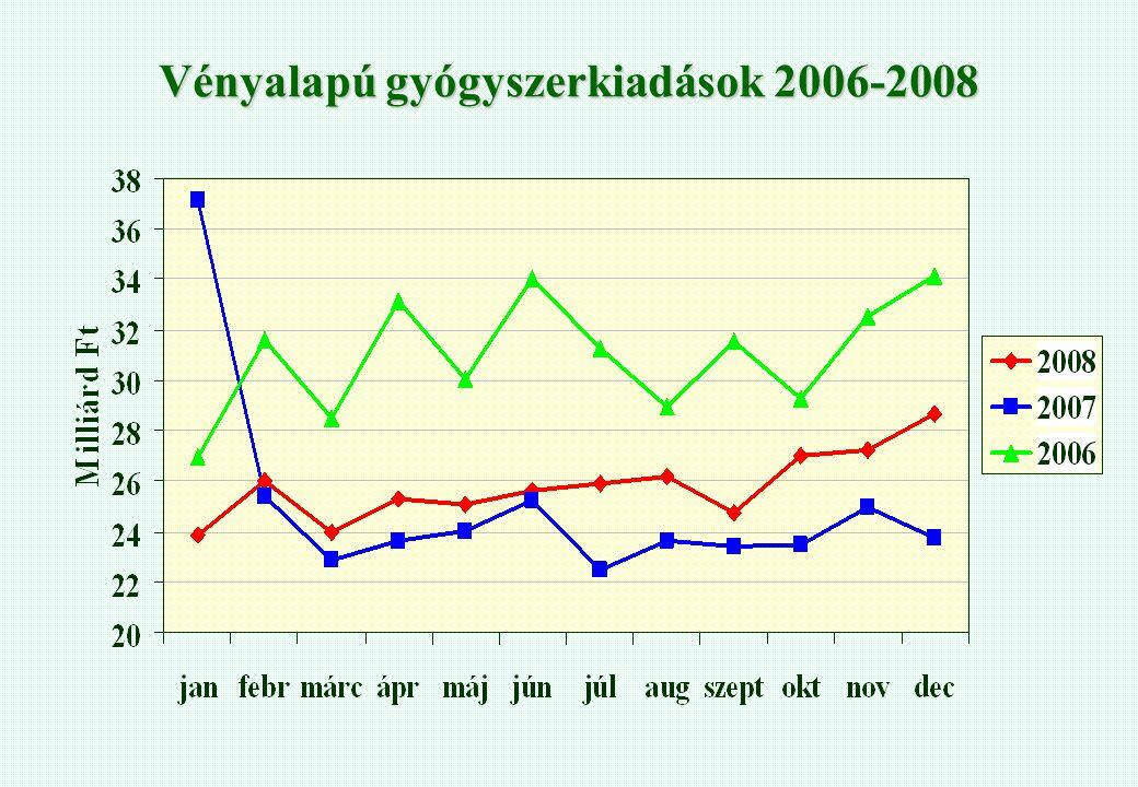 Vényalapú gyógyszerkiadások 2006-2008
