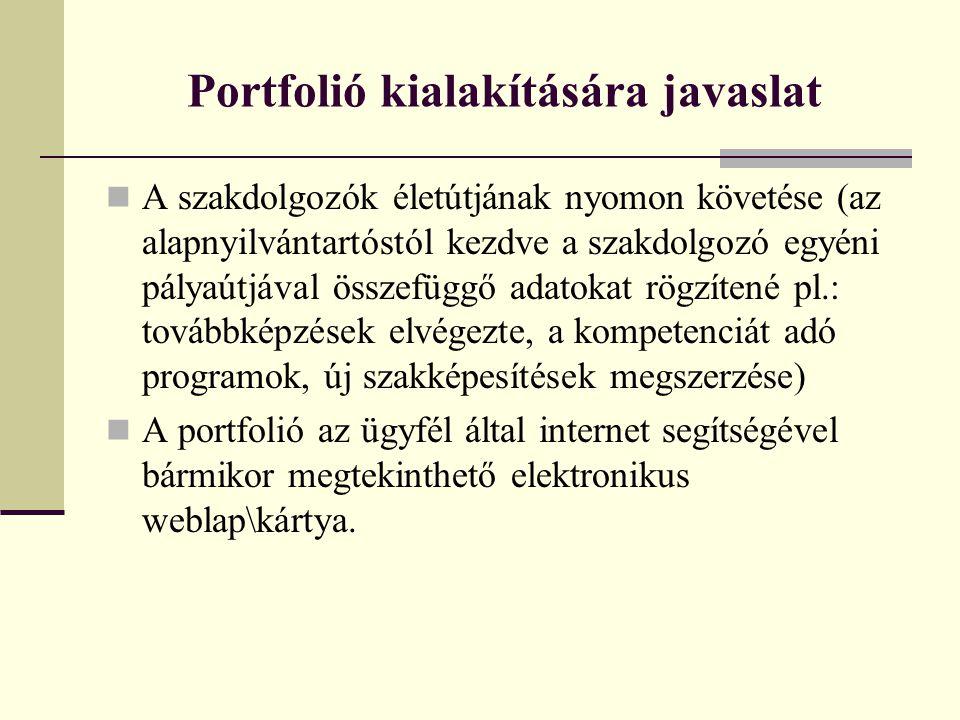 Portfolió kialakítására javaslat