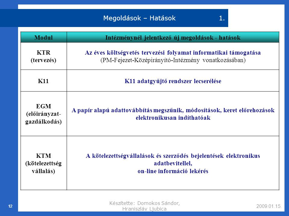 Intézménynél jelentkező új megoldások - hatások KTR (tervezés)