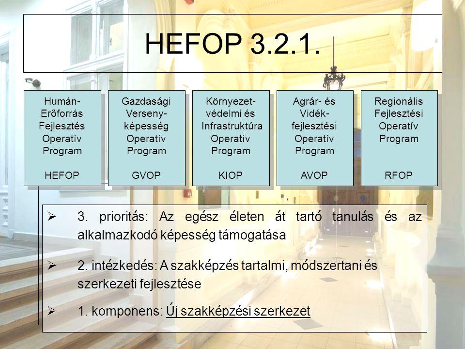 HEFOP 3.2.1. Humán- Erőforrás. Fejlesztés. Operatív. Program. HEFOP. Gazdasági. Verseny- képesség.