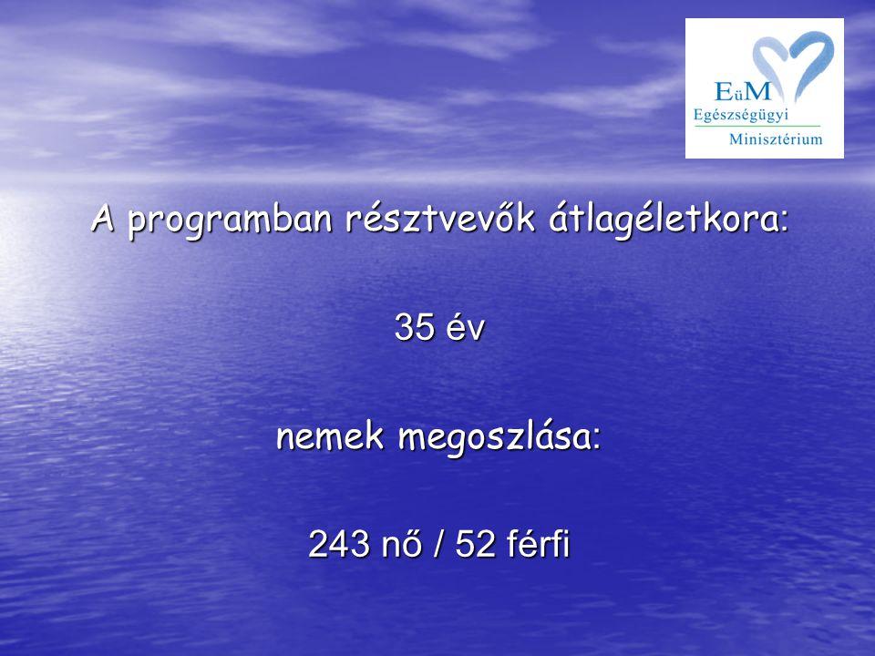 A programban résztvevők átlagéletkora: