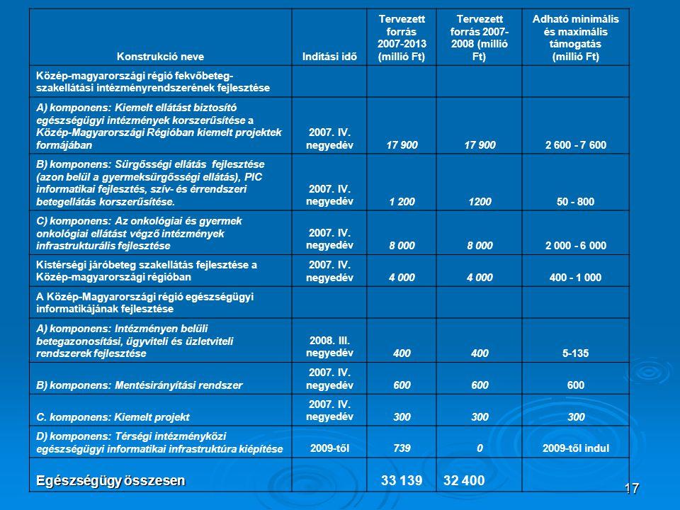 Egészségügy összesen 33 139 32 400 Konstrukció neve Indítási idő