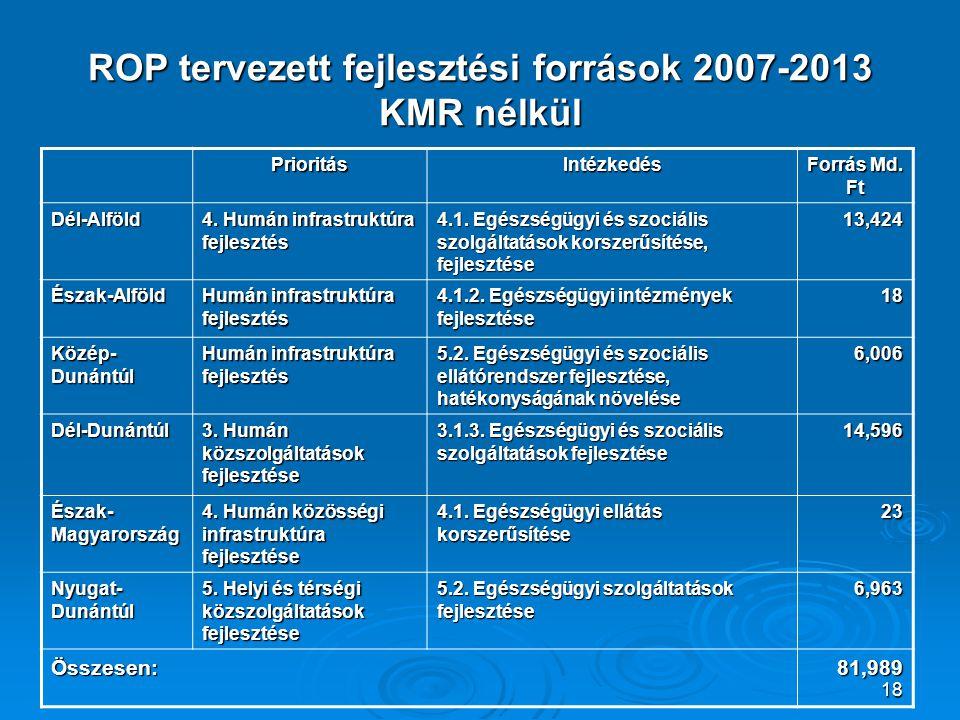 ROP tervezett fejlesztési források 2007-2013 KMR nélkül