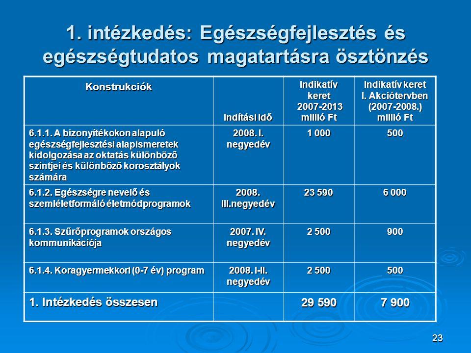Indikatív keret I. Akciótervben (2007-2008.) millió Ft