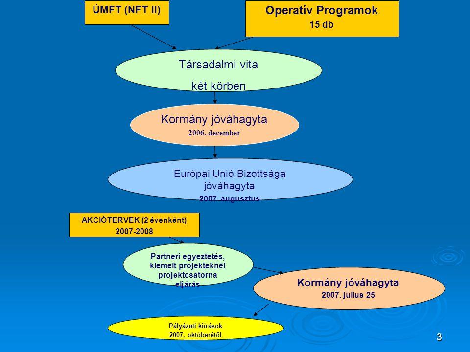 Operatív Programok Társadalmi vita két körben ÚMFT (NFT II)