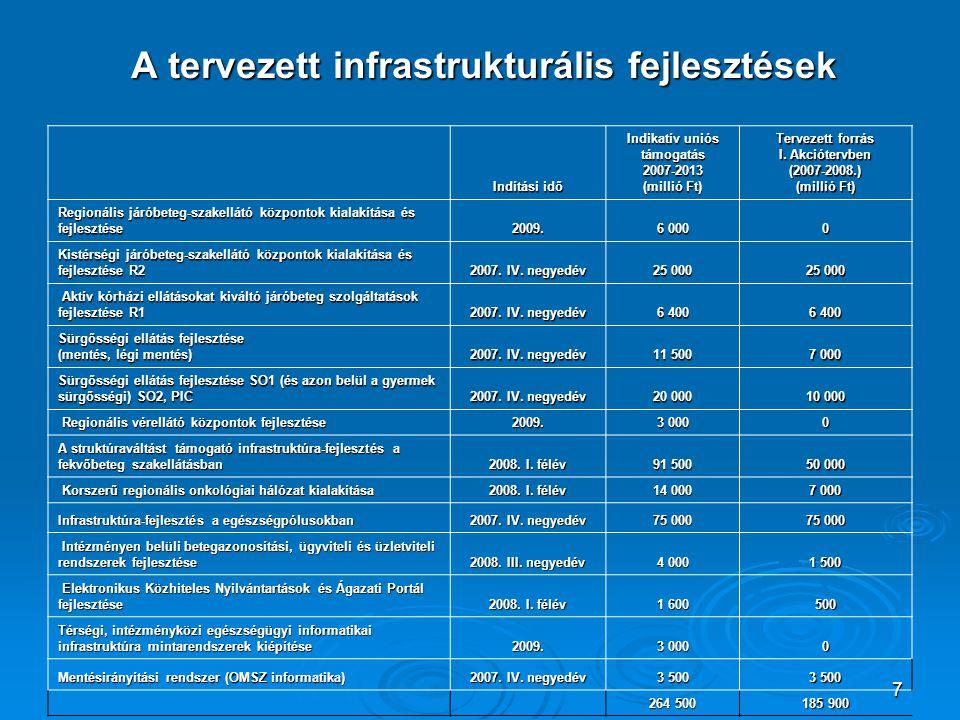 A tervezett infrastrukturális fejlesztések