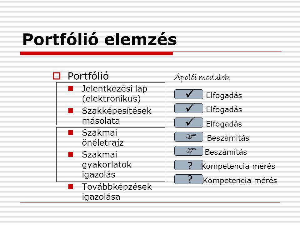 Portfólió elemzés      Portfólió Ápolói modulok