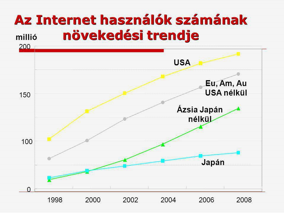 Az Internet használók számának növekedési trendje