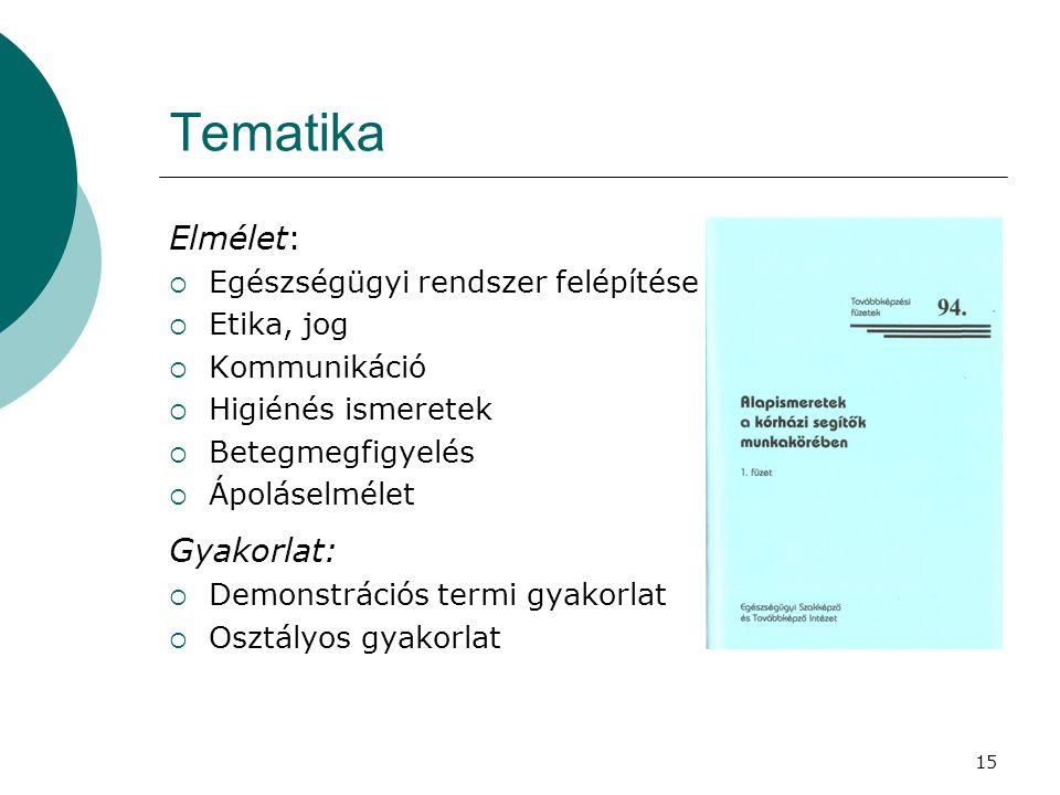 Tematika Elmélet: Gyakorlat: Egészségügyi rendszer felépítése