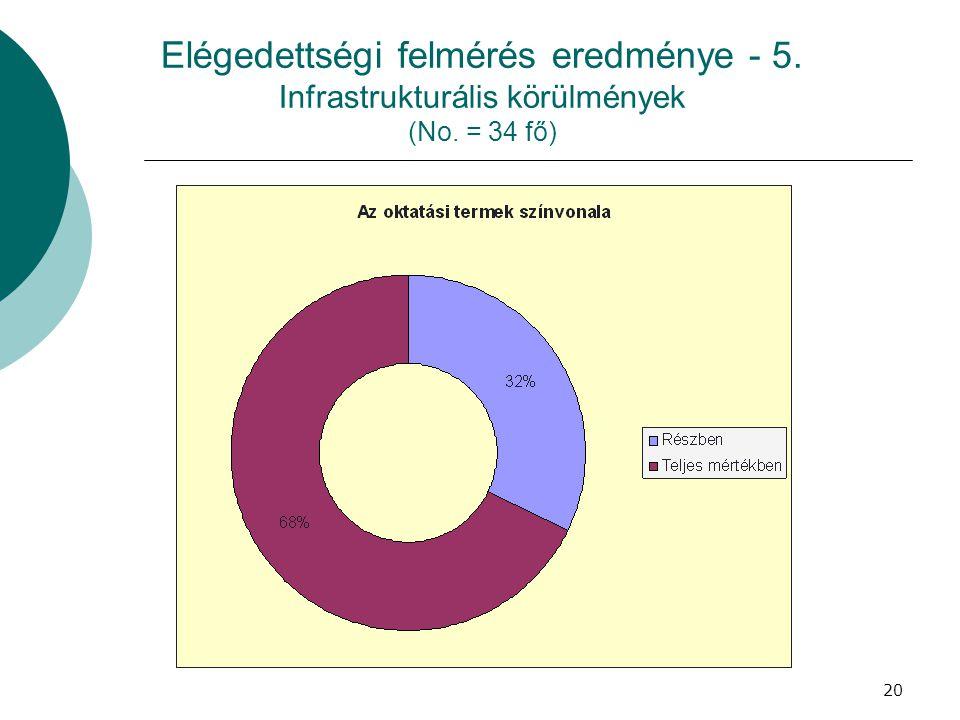 Elégedettségi felmérés eredménye - 5. Infrastrukturális körülmények (No. = 34 fő)
