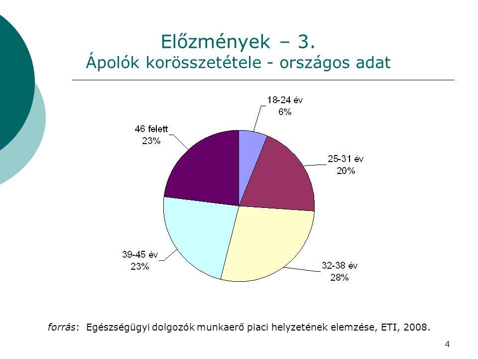 Előzmények – 3. Ápolók korösszetétele - országos adat