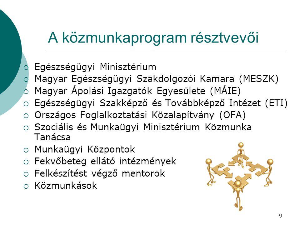 A közmunkaprogram résztvevői