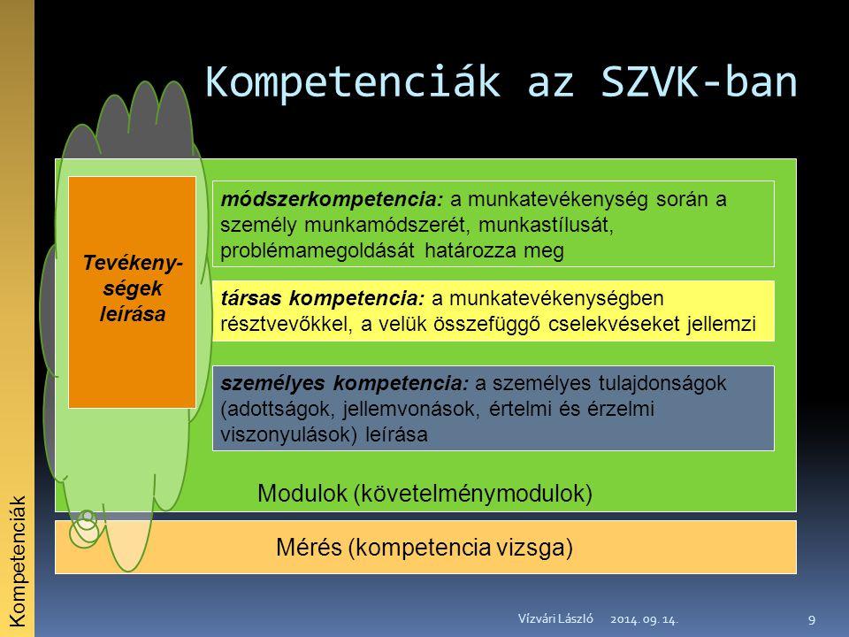 Kompetenciák az SZVK-ban