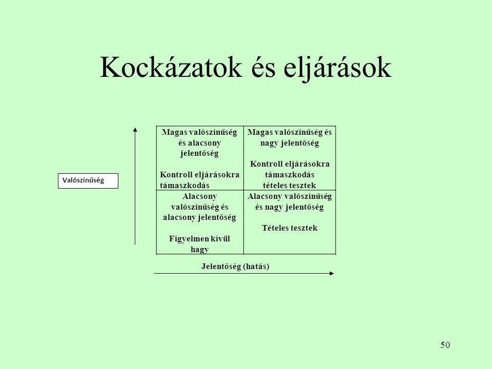 Kockázatok és eljárások
