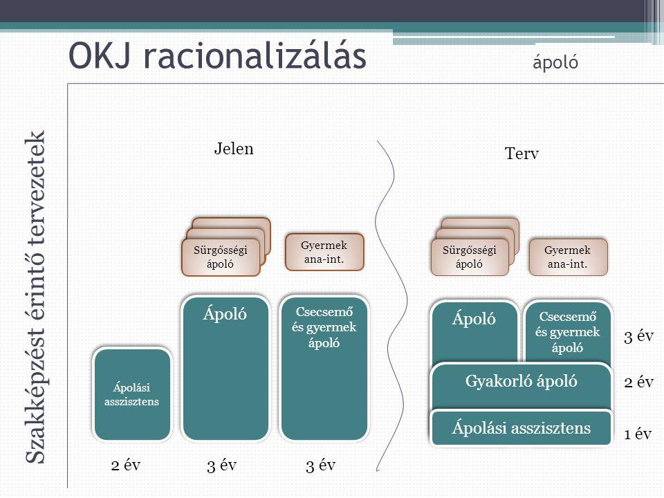OKJ racionalizálás ápoló