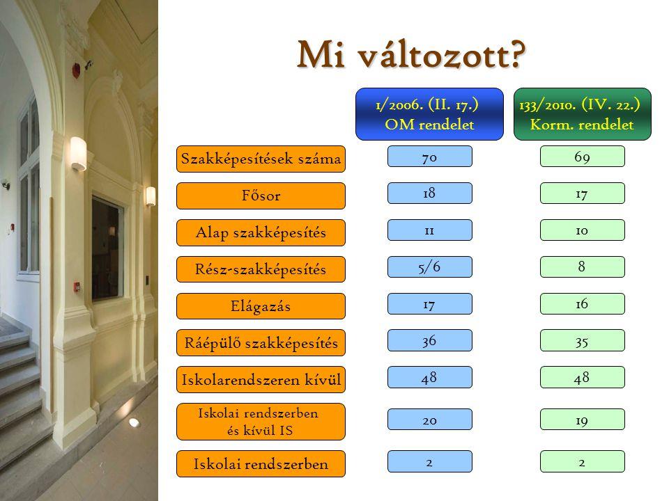 Mi változott 1/2006. (II. 17.) OM rendelet 133/2010. (IV. 22.)