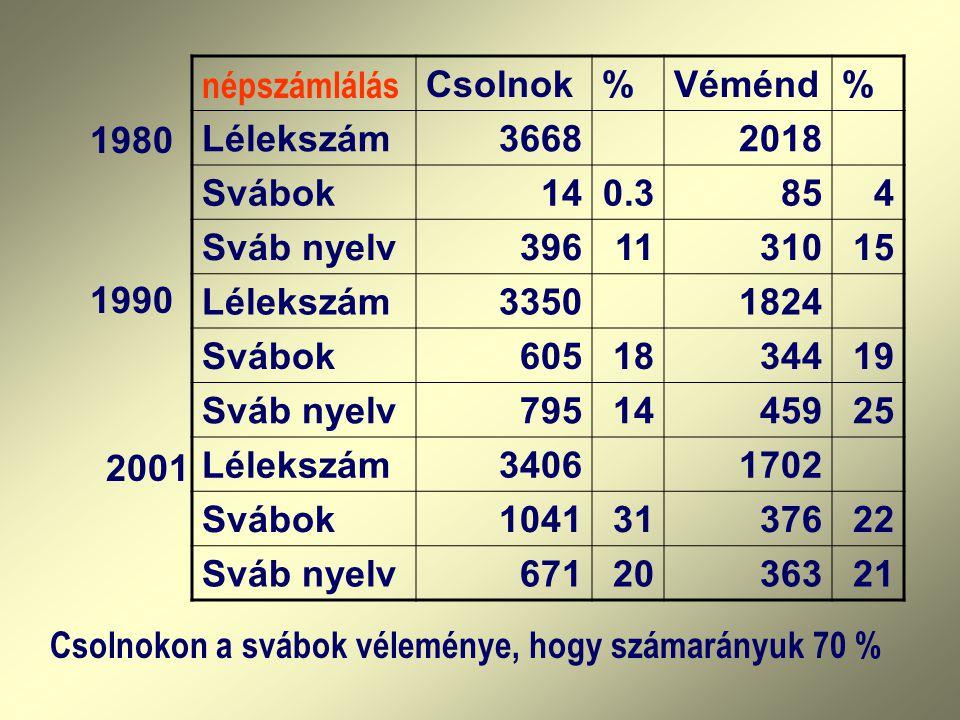 népszámlálás Csolnok. % Véménd. Lélekszám. 3668. 2018. Svábok. 14. 0.3. 85. 4. Sváb nyelv.