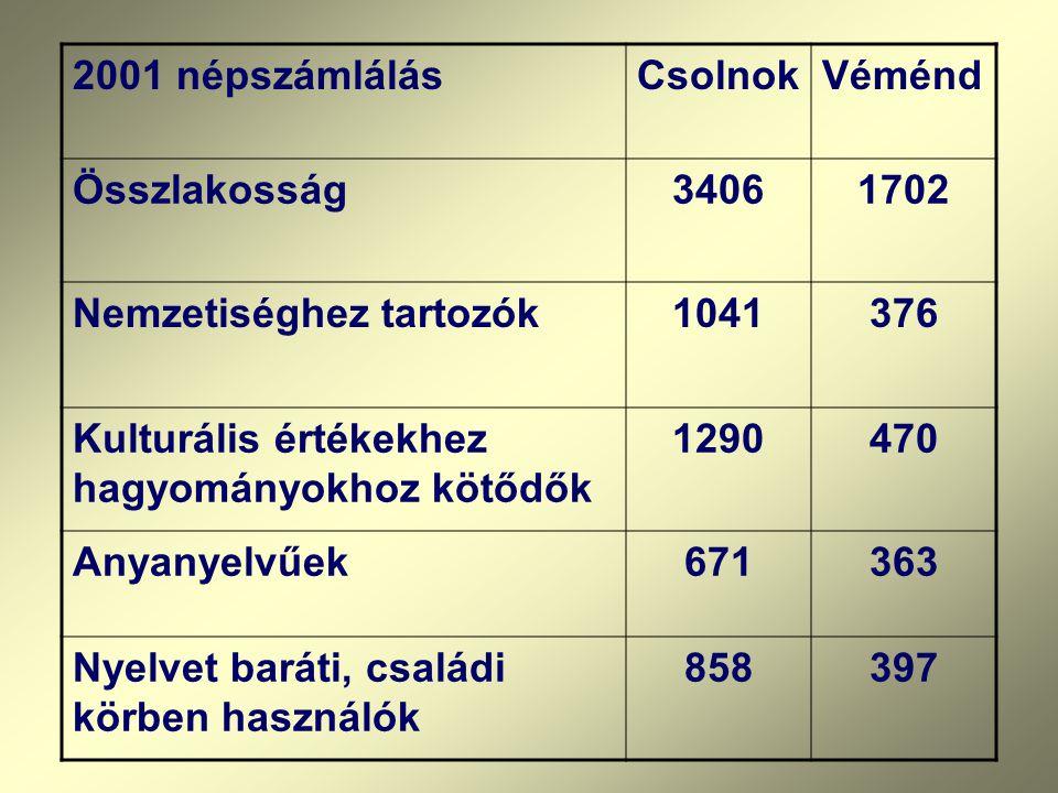 2001 népszámlálás Csolnok. Véménd. Összlakosság. 3406. 1702. Nemzetiséghez tartozók. 1041. 376.