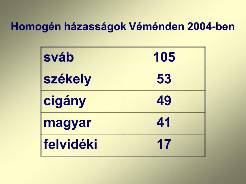 sváb 105 székely 53 cigány 49 magyar 41 felvidéki 17