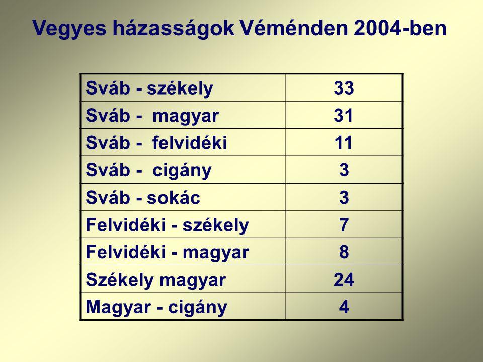 Vegyes házasságok Véménden 2004-ben