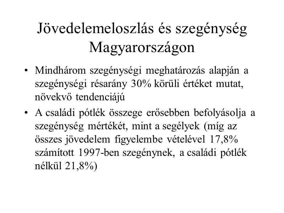 Jövedelemeloszlás és szegénység Magyarországon